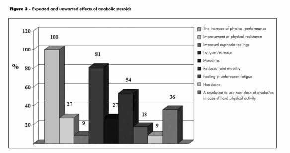 Side-Effects of Steroids
